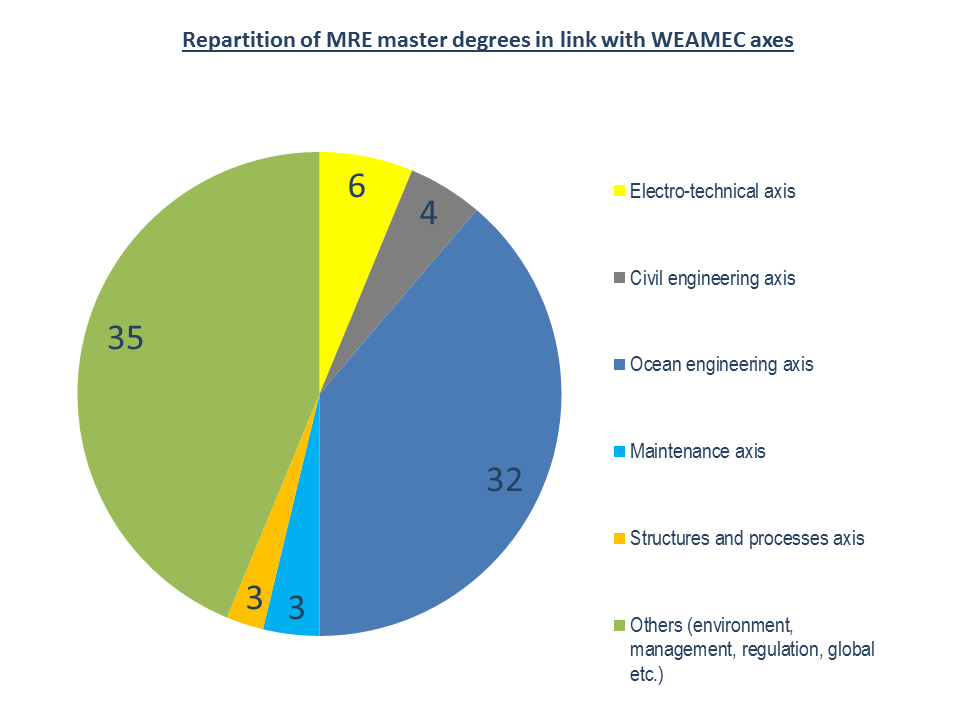 MRE master degree