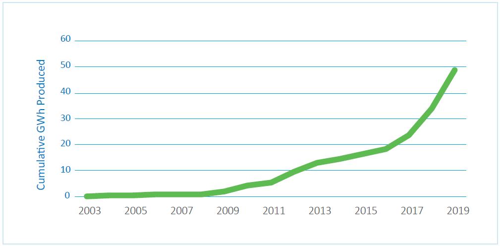 Energies océaniques statistiques 2019