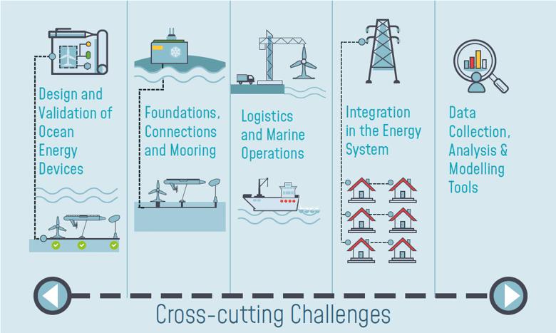 Challenge Areas of Ocean Energy_SRIA2020