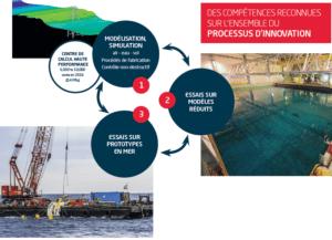 West Atlantic Marine Energy Community