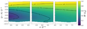 Exemple de champs de vitesse moyenne mesurée grâce à de la stereo-PIV en aval d'un modèle d'éolienne flottante.