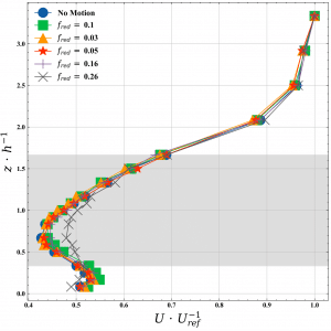 Profils verticaux de vitesse moyenne en aval d'un modèle d'éolienne flottante en fonction de la fréquence imposée de cavalement.