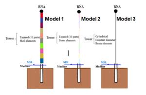 Figure 3 Modèles simplifies de la superstructure