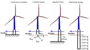 Figure 4 Modèles simplifies du système sol-fondation