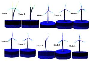 Figure2. Modes de vibration de l'OWT