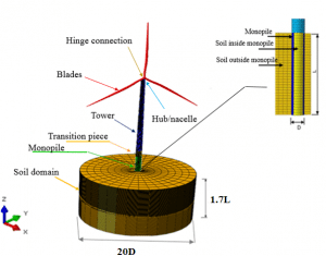 Modèle 3D développé pour l'OWT