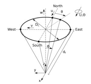 Figure 1 : Positions des lasers de lidar profiler [1]
