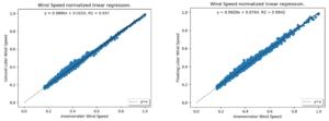 Figure 2 - Régression linéaire de vitesse de vent horizontal des lidars fixe (à gauche) et flottant (à droite) en comparaison aux mesures de l'anémomètre à l'altitude de 58-4m
