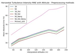 Figure 3: Erreur absolue relative de l'estimation d'intensité turbulente du lidar flottant par rapport à la mesure du lidar fixe - comparaison de plusieurs méthodes de traitement (preprocessing)