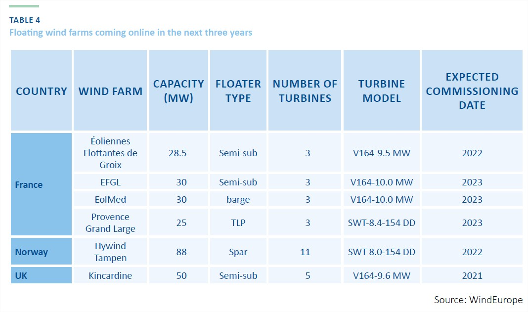 Floating wind farms coming online in the next three years