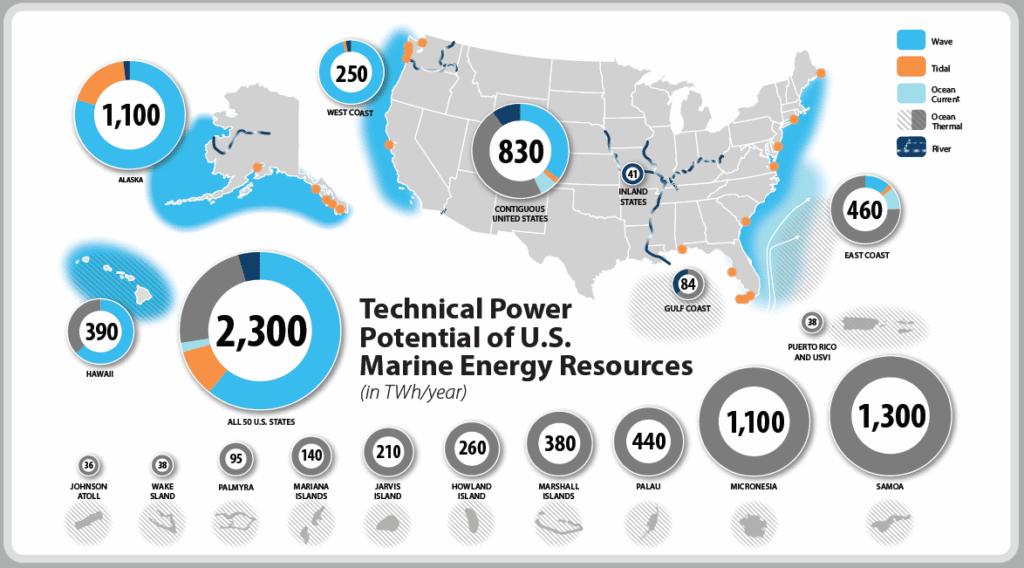 Marine Energy in the US_NREL_3