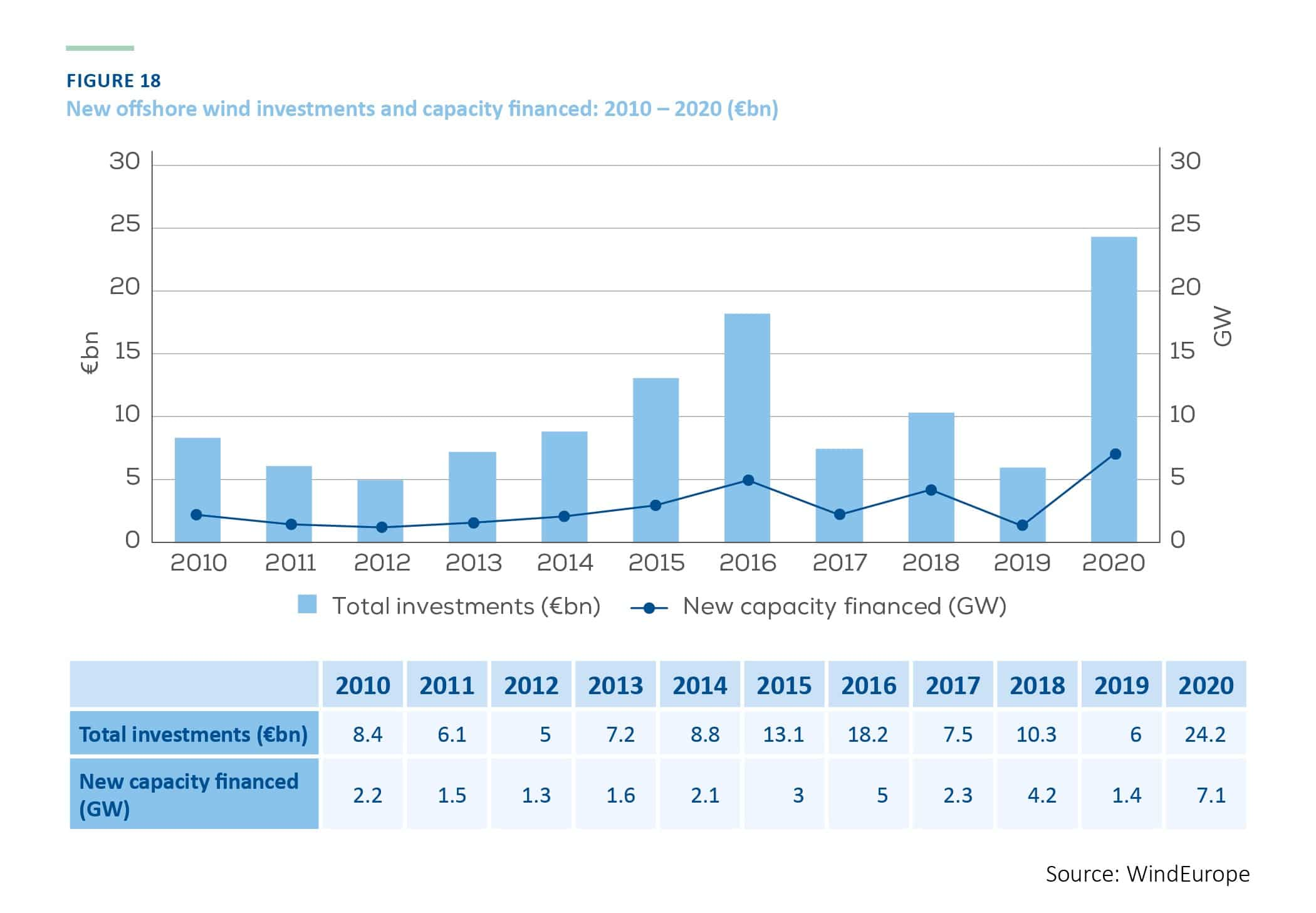 New offshore wind investments and capacity financed: 2010 – 2020 (€bn)