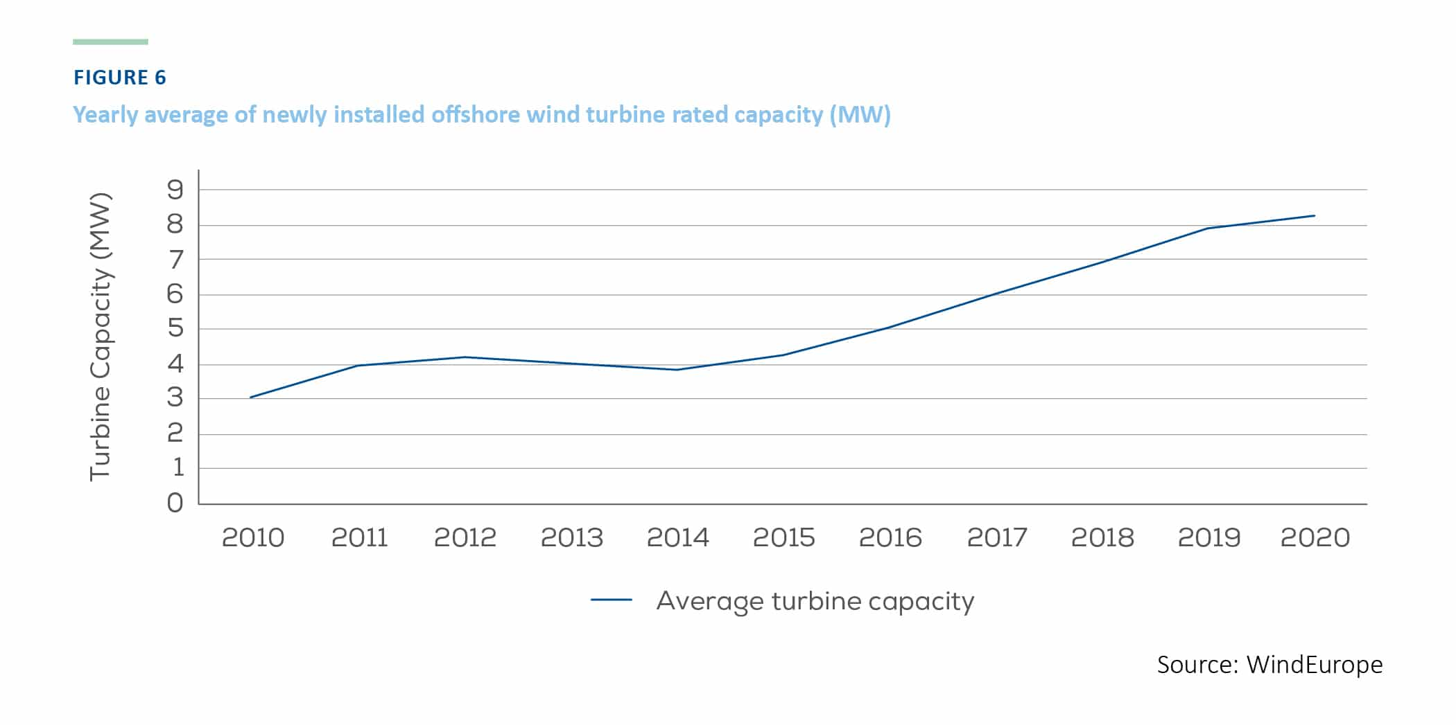 Yearly average of newly installed offshore wind turbine rated capacity (MW)