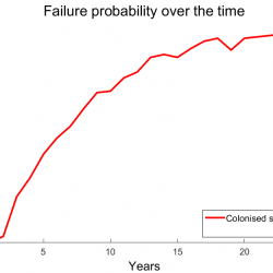 The evolution of probability density of yielding stress and failure probability over the time life of offshore structures-BIOCALMAR