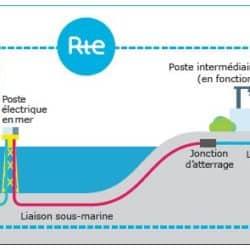 RTE-Raccordement éolien posé