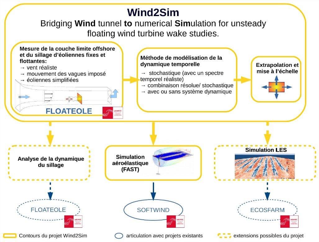 WIND2SIM articulation avec les projets FLOATEOLE SOFTWIND ECOSFARM